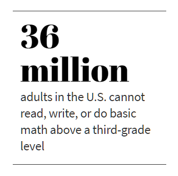 36 million adults in the U.S. cannot read, write, or do basic math above a third-grade level